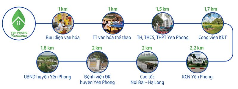 Tiện ích dự án khu đô thị Yên Phong Residence