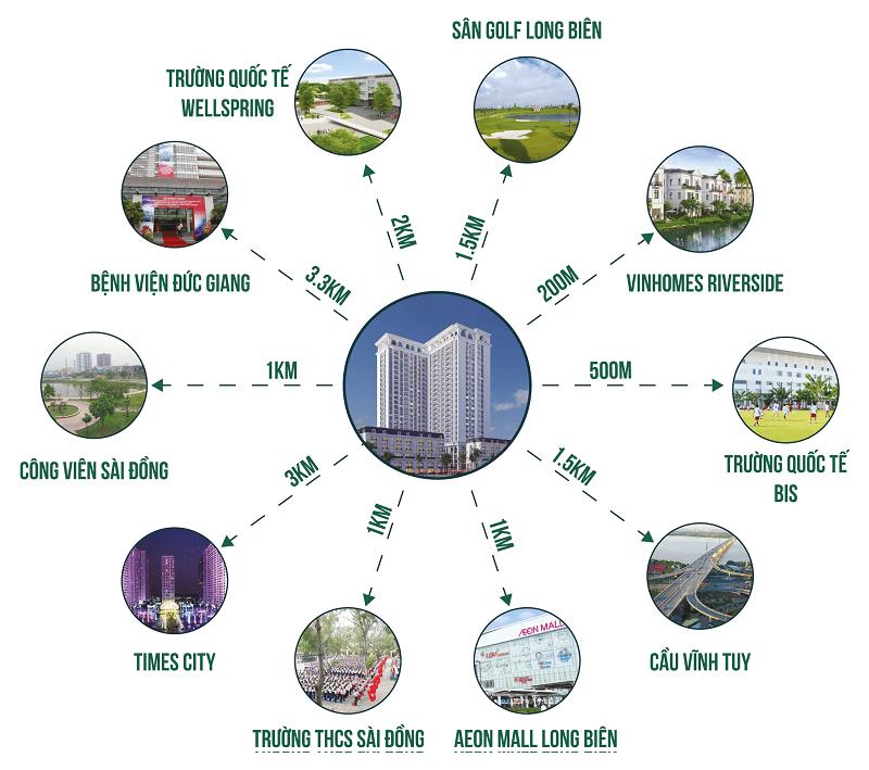 Liên kết vùng dự án TSG Lotus Sài Đồng