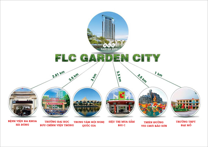 Vị trí liên kết vùng FLC Garden City