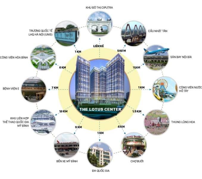 Liên kết vùng dự án The Lotus Center