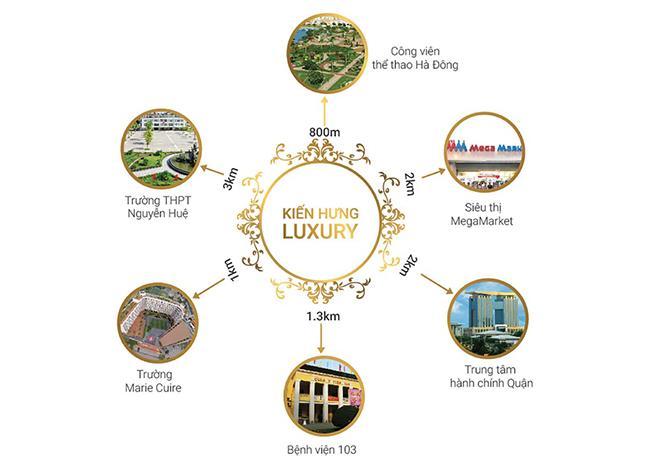 Liên kết vùng dự án Kiến Hưng Luxury