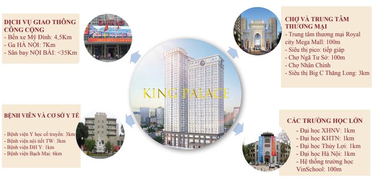 Vị trí dự án King Palace 108 Nguyễn Trãi