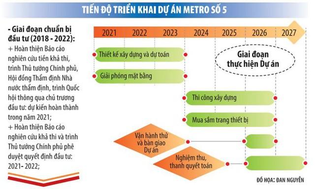 Hà Nội dốc vốn xây tuyến đường sắt Metro số 5 Văn Cao - Hòa Lạc
