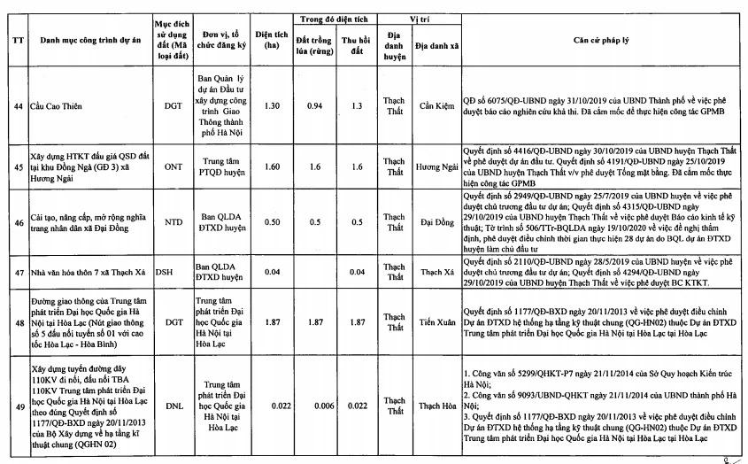 Huyện Thạch Thất sẽ thu hồi hơn 200 ha làm 99 dự án năm 2021